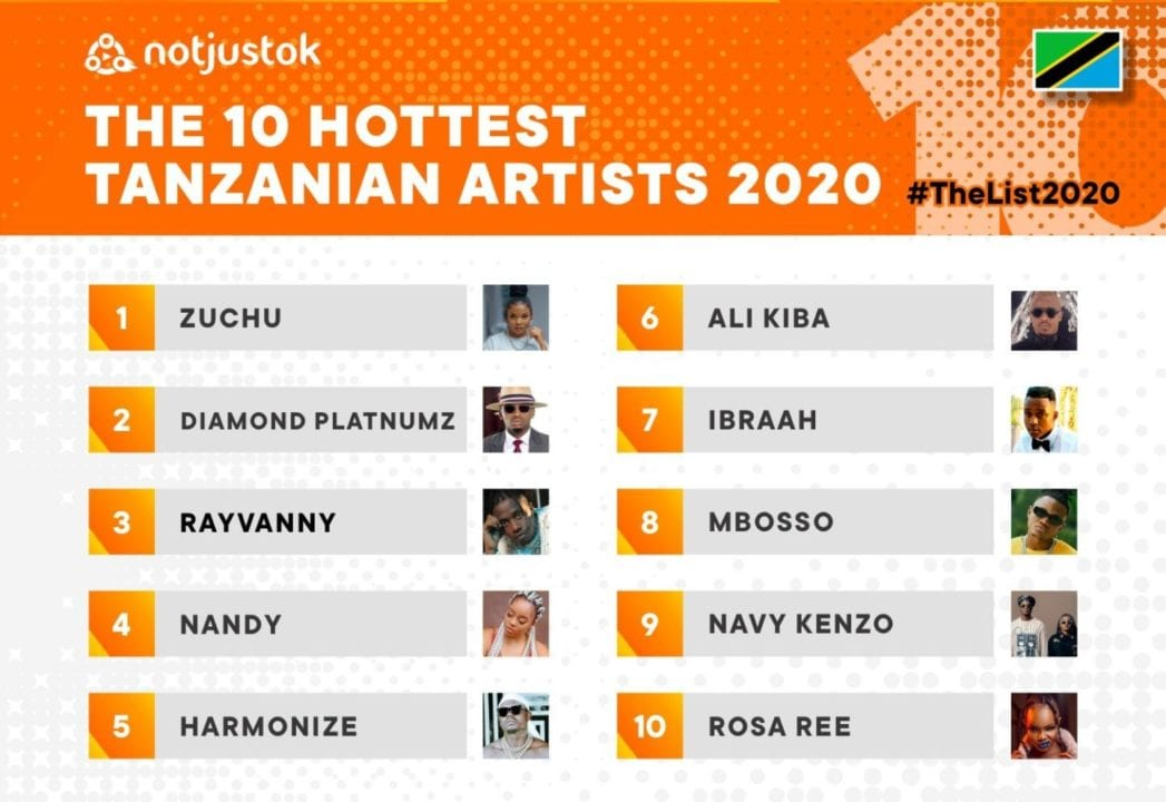 The 10 Hottest Tanzanian Artists of 2020
