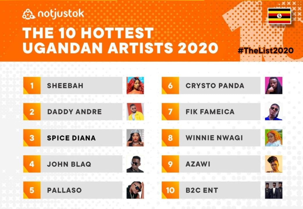 The 10 Hottest Ugandan Artists of 2020