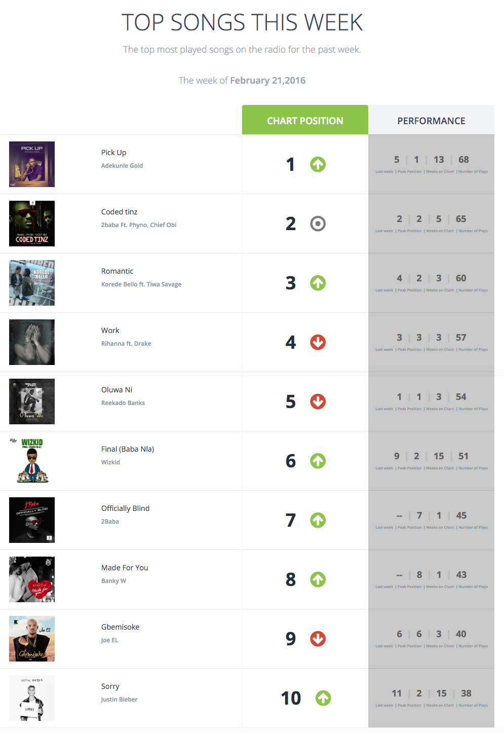 top 10 us music charts of this week