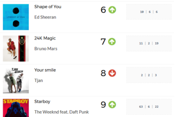'Mad Over You' Still Most Played Song For 7th Week | PlayData Week 9
