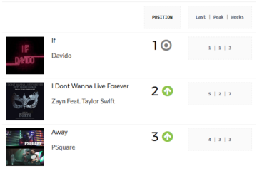 Davido's 'IF' Retains Top Spot For 2nd Week Running | PlayData Week 12