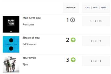 'Mad Over You' Retains Top Spot As Davido's 'If' Debuts At no. 4   PlayData Week 10