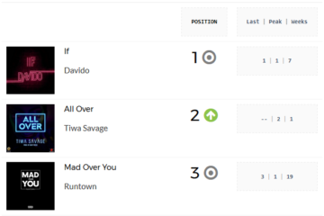 Davido's 'IF' Continues To Rule For 6th Week | PlayData Week 16