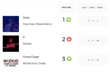 Ycee's Juice Is The New King In Town; Now Most Played Song On Nigerian Radio   PlayData Week 19
