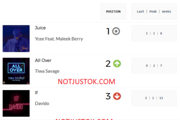 Ycee's Juice Still Most Played Song For 4th Straight Week | PlayData Week 22