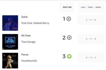 Ycee's Juice Makes It 5-in-5weeks Atop The PlayData Charts | Week 23