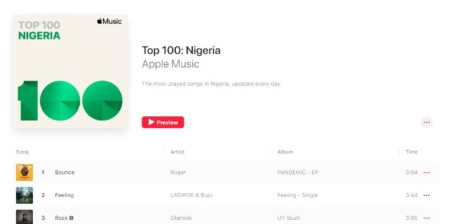 Ruger's 'Bounce' Takes Top Spot on Apple Music Nigeria Top 100