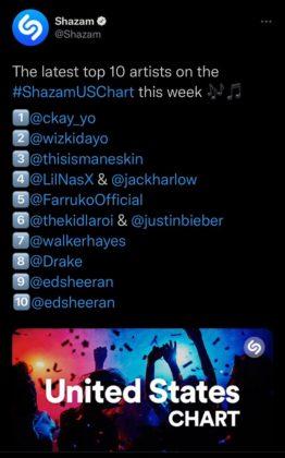 Ckay Wizkid USA Shazam
